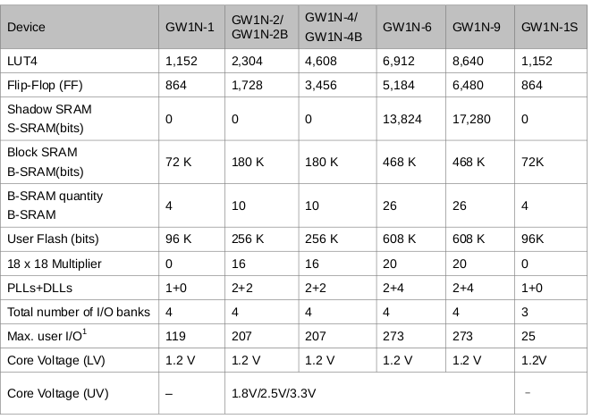 GOWIN GW1N FPGA Family