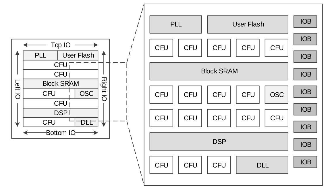 GOWIN GW1N FPGA