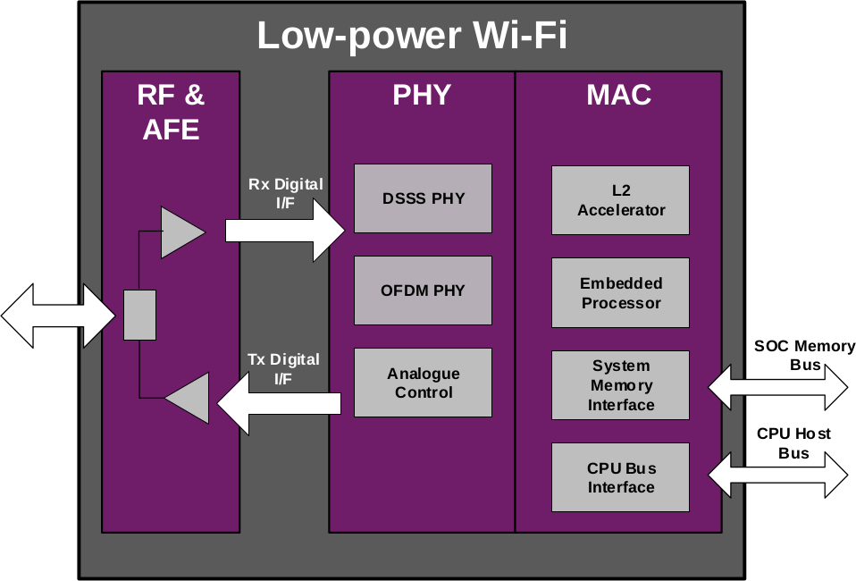 Imagination-low-power dual-band WiFi IP solution