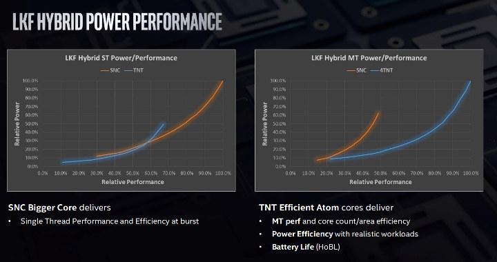 Intel Lakefield Performance Power