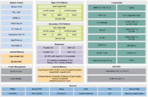 NXP i.MX RT1170 Gigahertz MCU