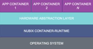 Nubix.io Tiny Container Architecture