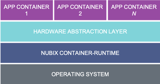 Nubix.io Tiny Container Architecture