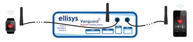 Ellisys Vanguard - Bluetooth Capture Diversity