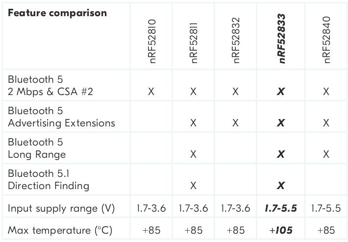 nRF52833 vs nRF52832 vs nRF52840