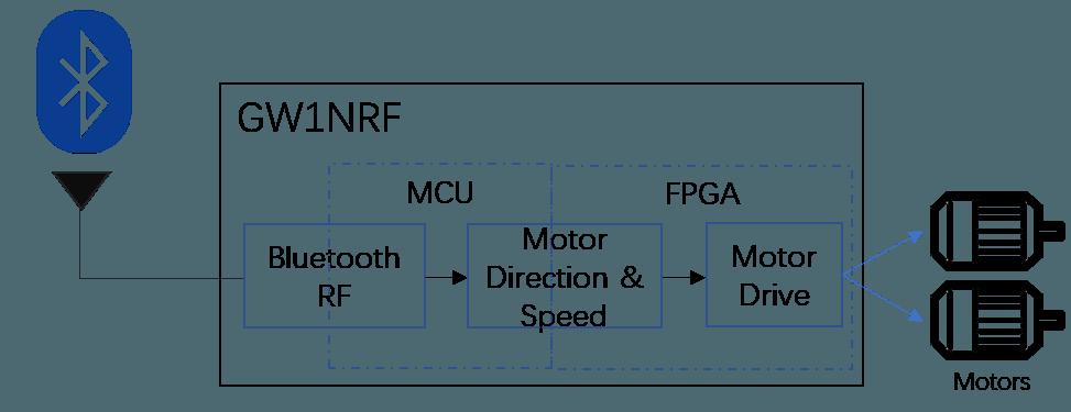 Bluetooth FPGA Motor Control