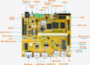 Boardcon EM-IMX8M-MINI Board
