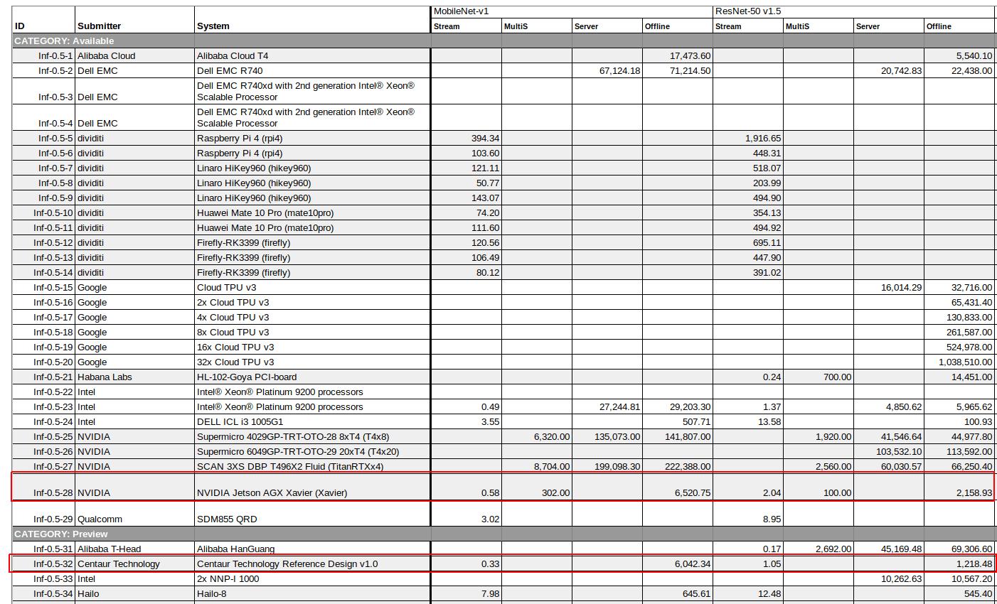 Centaur x86 AI SoC vs NVIDIA Xavier MLPerf