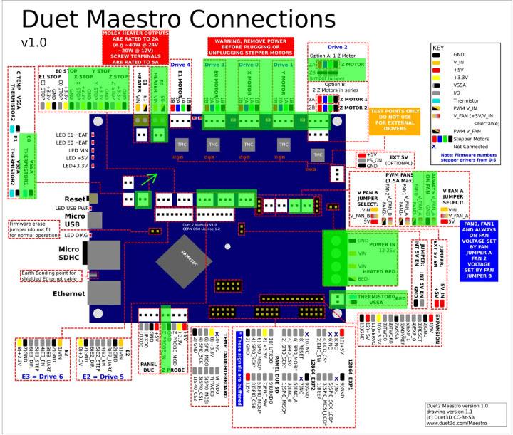 Duet 2 Maestro Layout