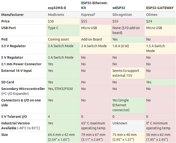 ESP32 Ethernet Boards Comparison