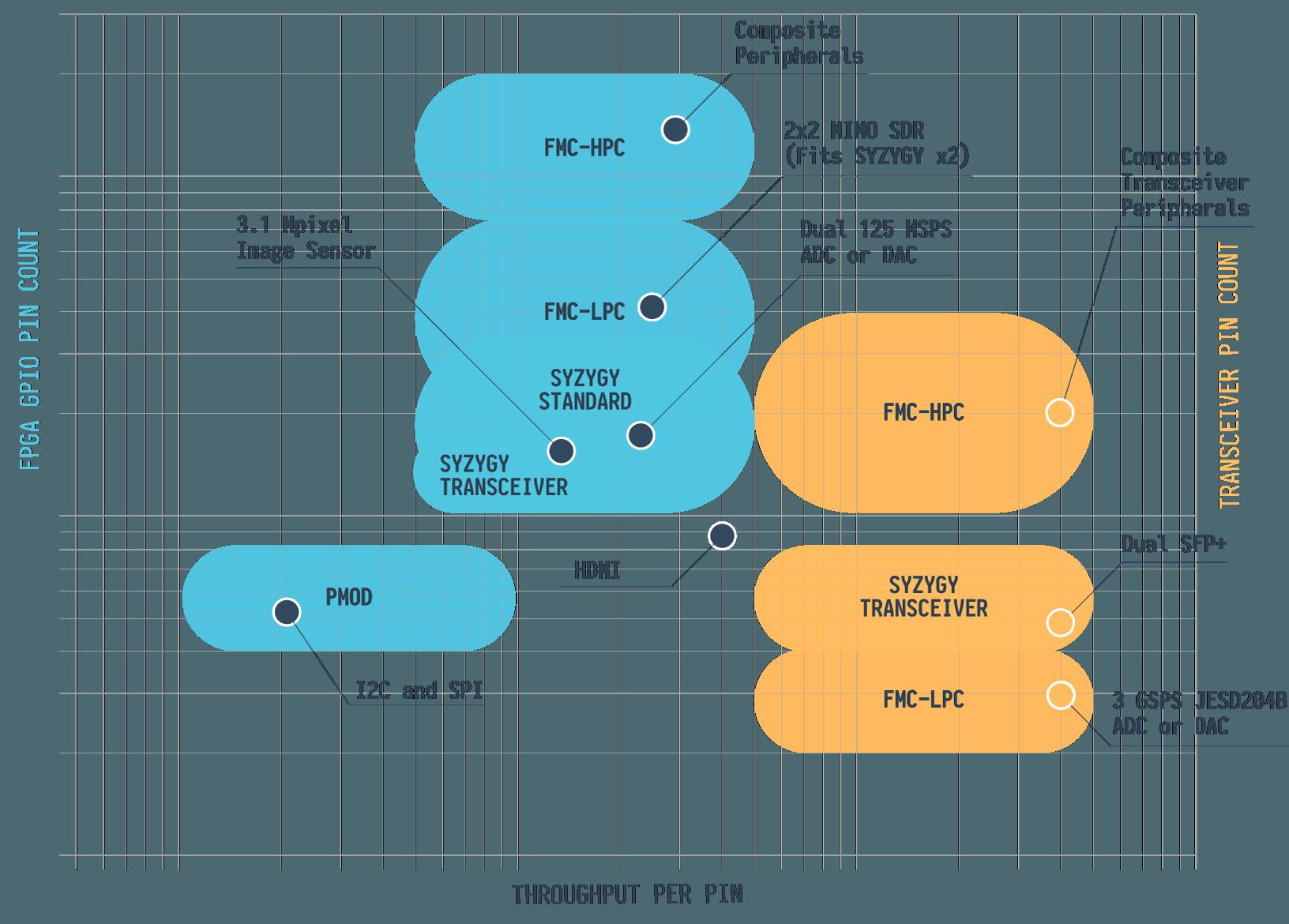 FPGA Interfaces SYZYGY