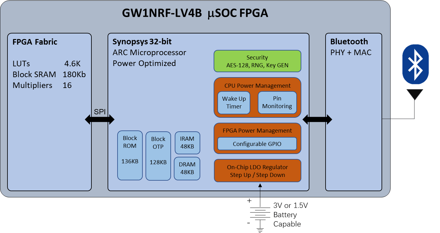 GW1NRF Bluetooth FPGA