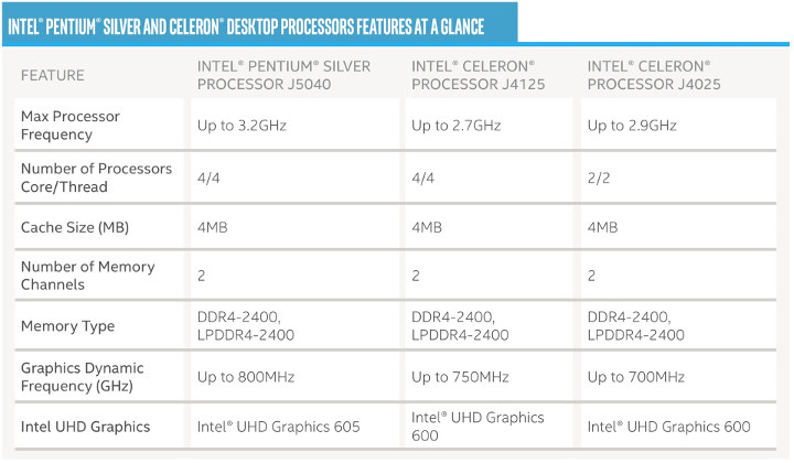 Gemini Lake Refresh Desktop Processors