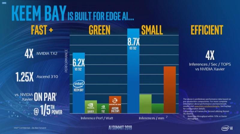 Intel Movidius Keem Bay VPU