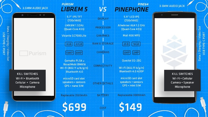 Librem 5 vs Pine64