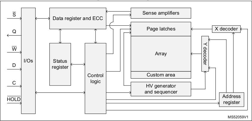 M95M04-DR Block Diagram