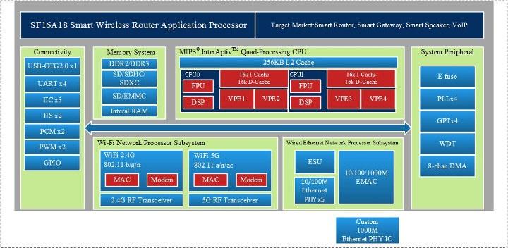 SF16A18 MIPS Processor