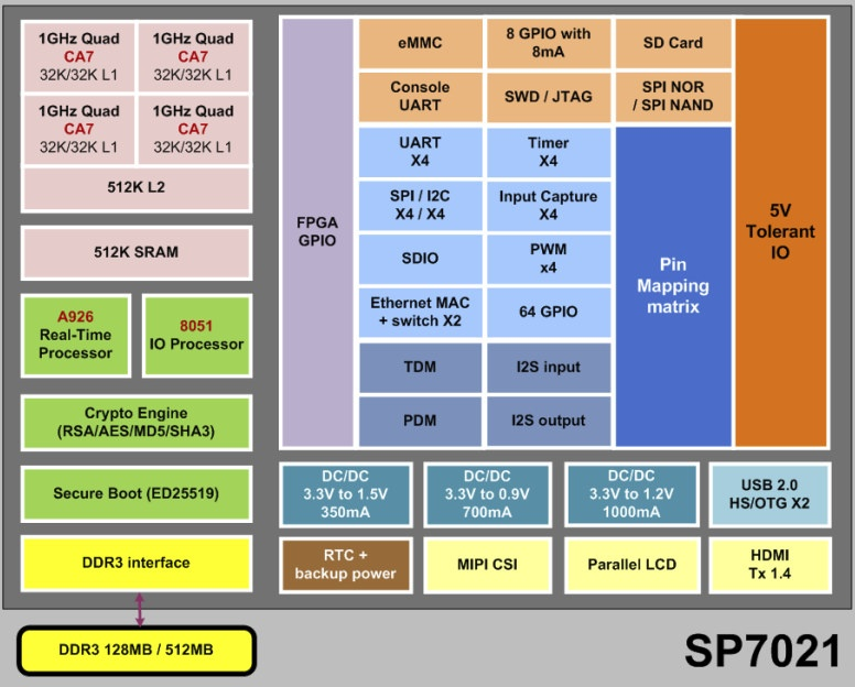 Sunplus Plus1 SP7021