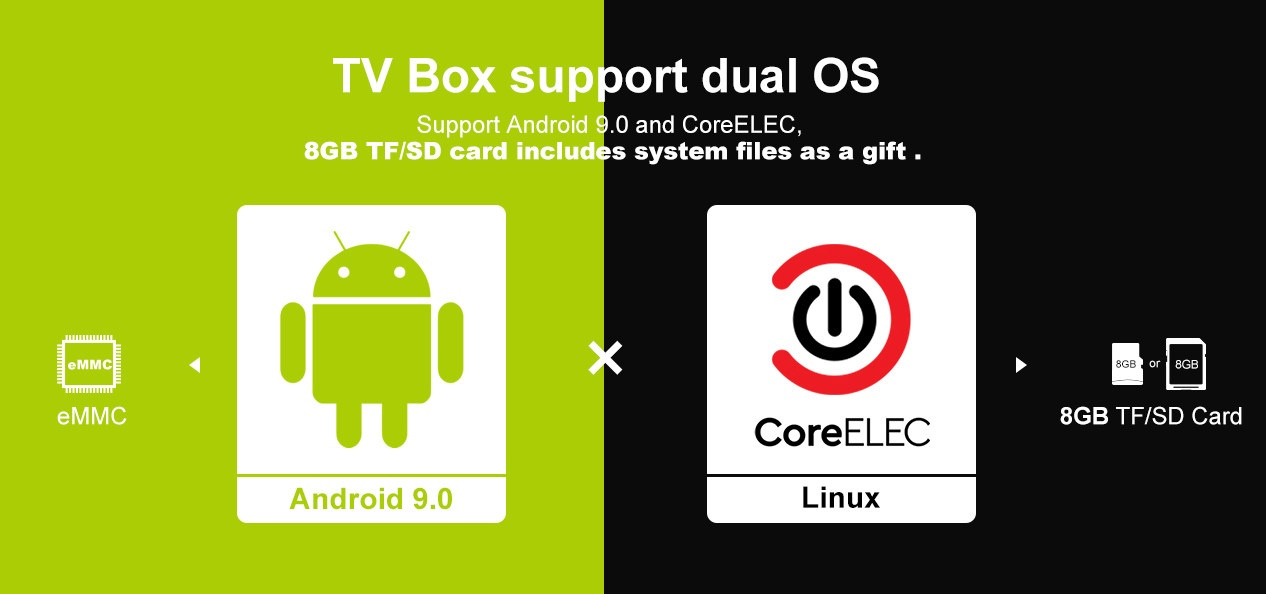 TV Box Android CoreELEC