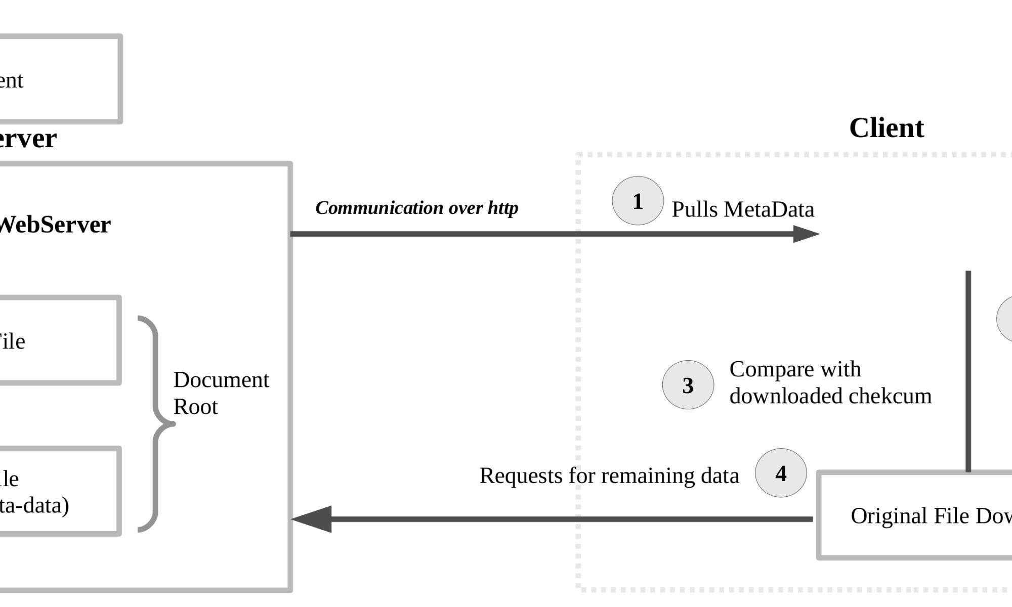 Zsync WorkFlow Diagram