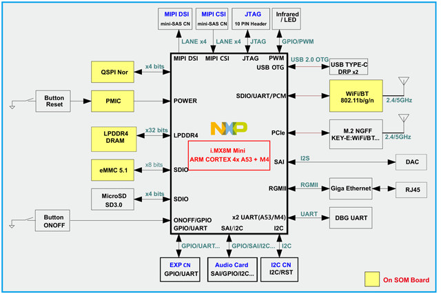 i.MX 8M Mini SBC Block Diagram