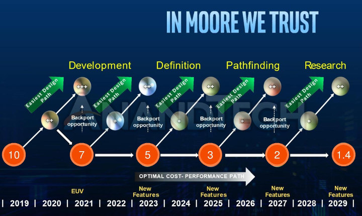 ASML Intel Manufacturing Roadmap 2029