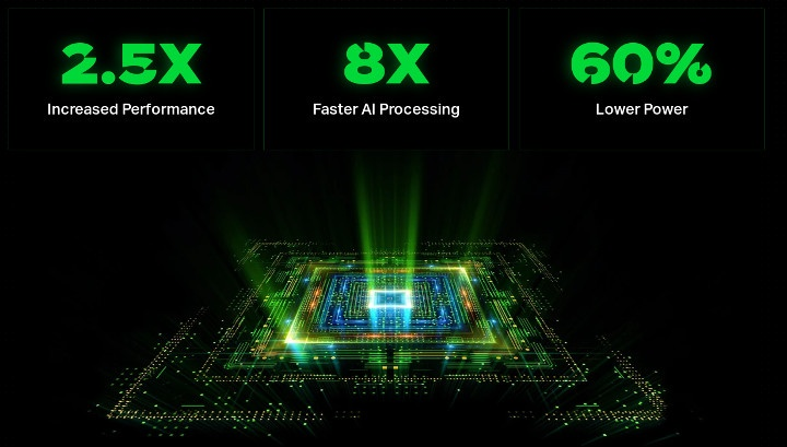 IMG A-Series GPU