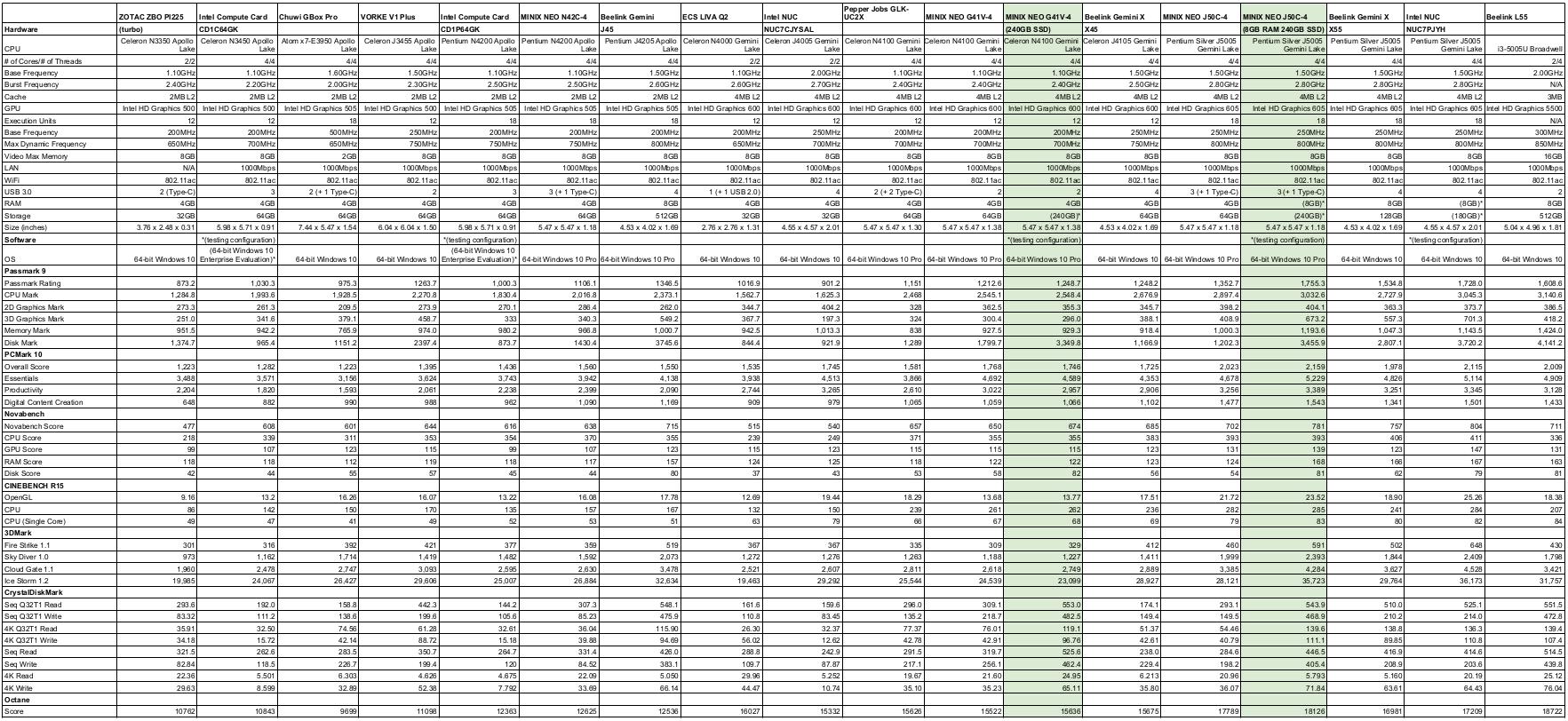 MINIX NEO G41V-4 vs NEO-J50C-4 Benchmarks