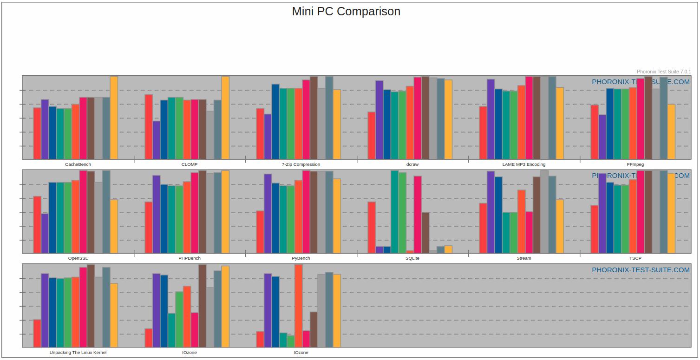 Mini PC Comparison