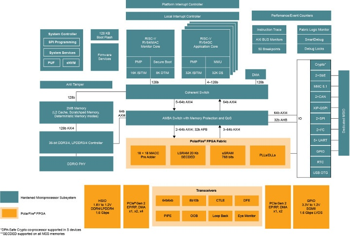 PolarFire SoC FPGA Block Diagram
