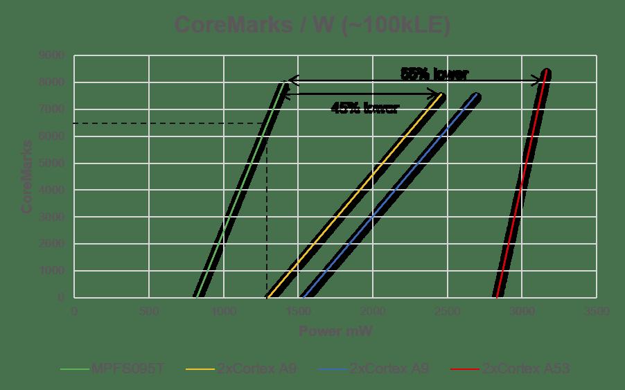 Polaris SoC FPGA CoreMarks per Watt