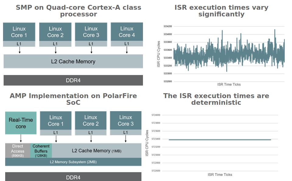 Real-time RISC-V FPGA vs Arm FPGA