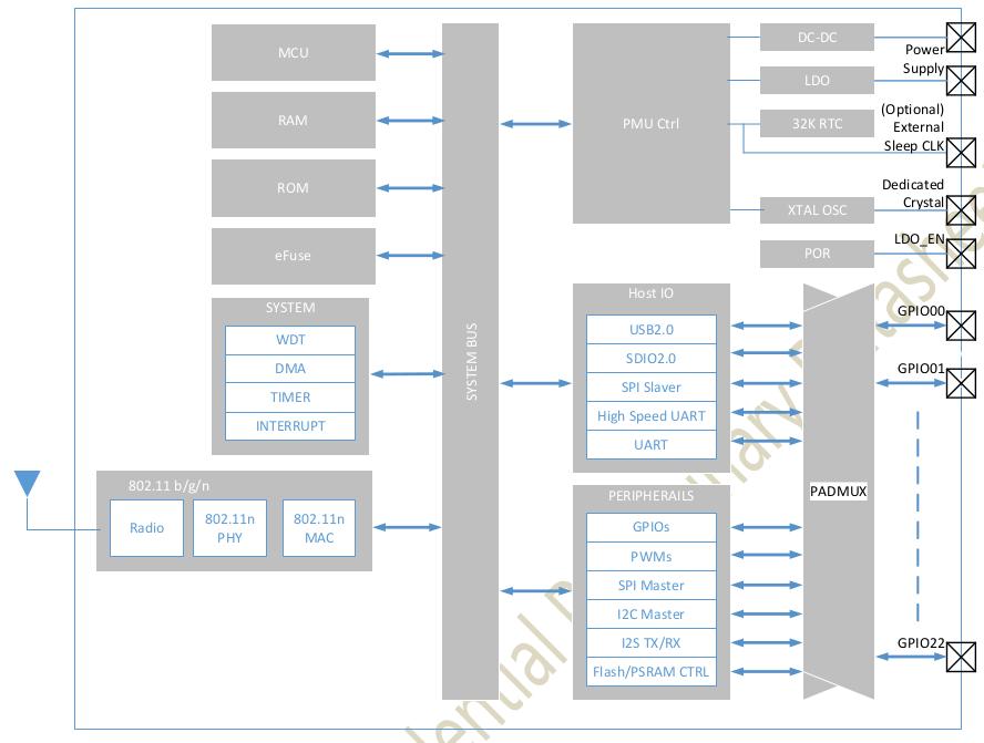 SV6166F Block Diagram
