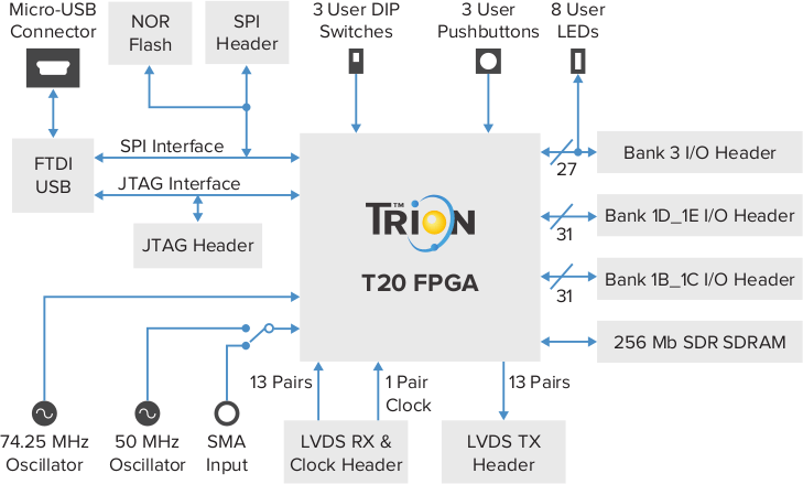 Trion T20 BGA256 Development Kit Block Diagram
