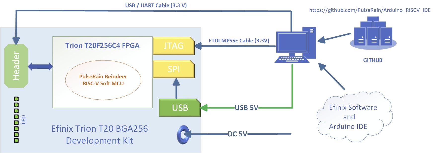 Trion T20 PulseRain RISC-V Soft Core