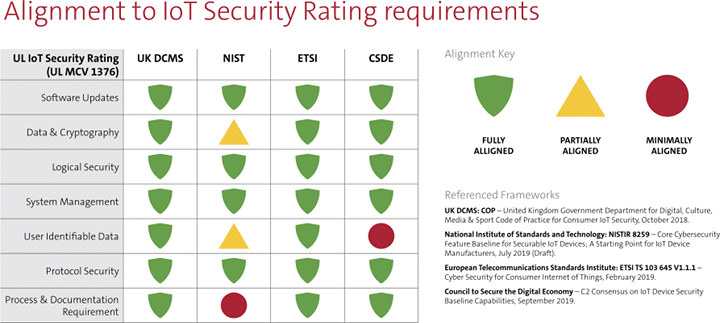 UL IoT Security Rating - DCMS, NIST, ETSI, CSDE