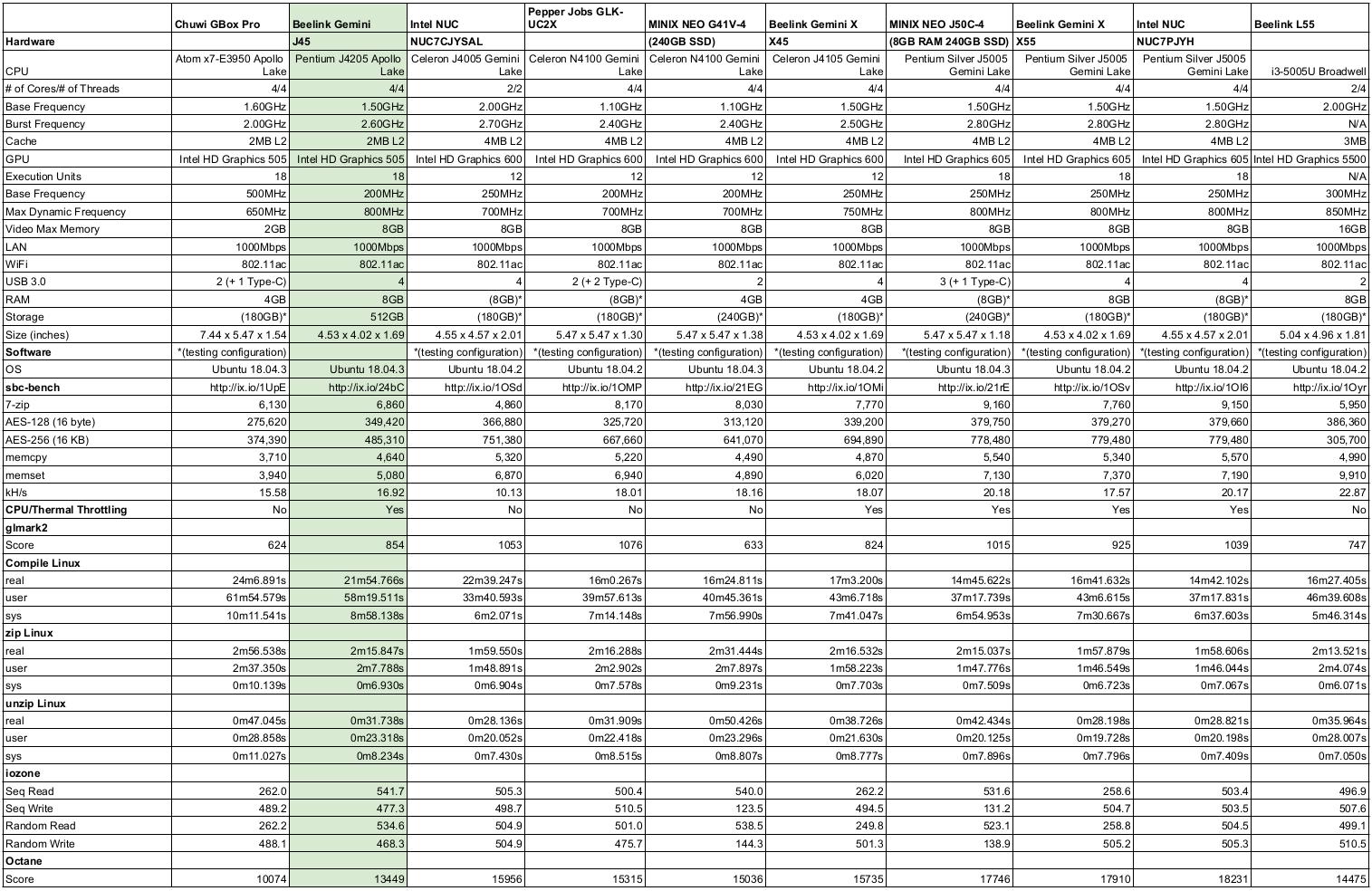 Ubuntu Linux Mini PCs Comparison Table