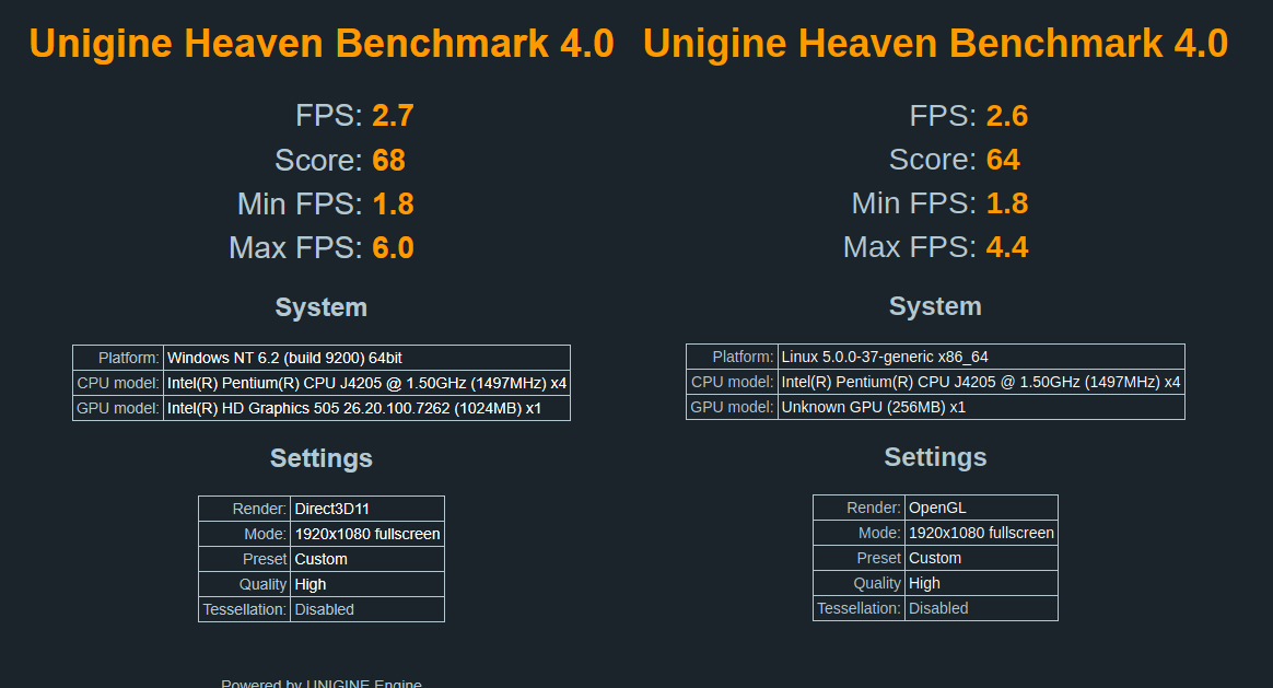 Unigine Heaven Benchmark 4.0 Windows vs ubuntu