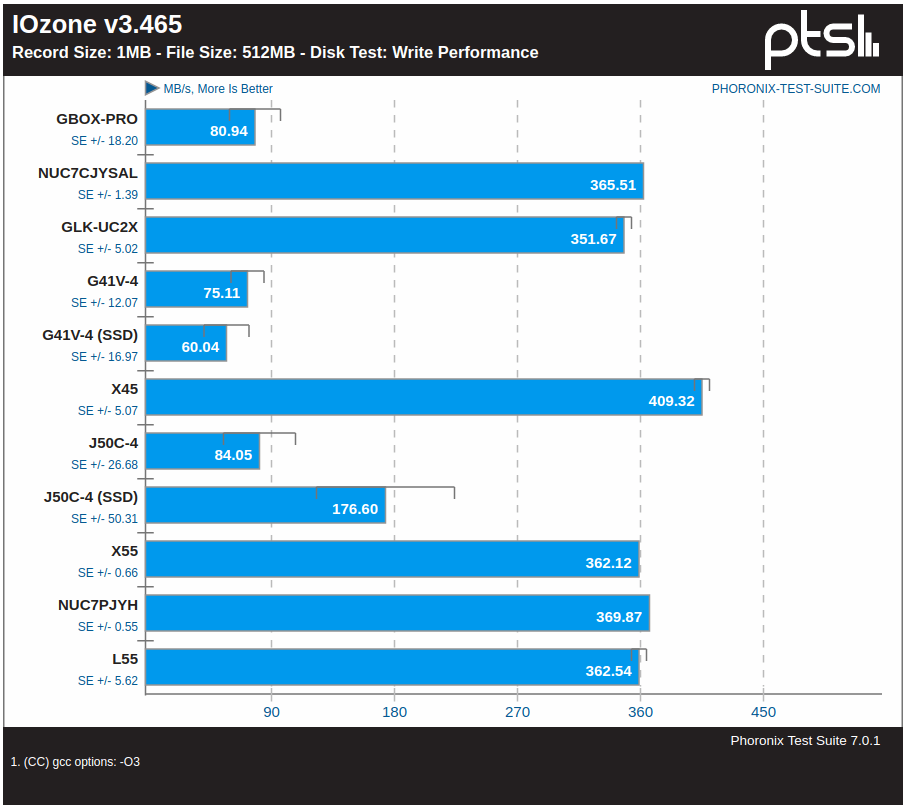 mini pc iozone write benchmark