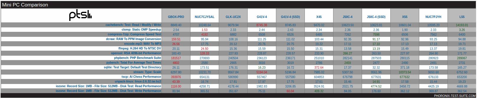 minipc-g41v-4-j50c-4-ssd-linux-benchmarks-results-overview