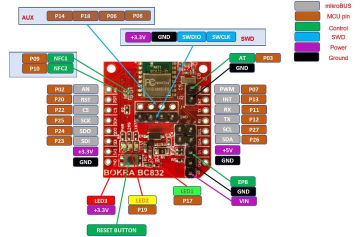 nRF52832 MikroBUS Module
