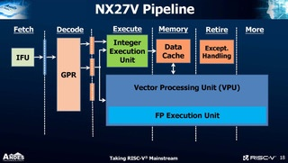AndesCore 27-Series: NX27V