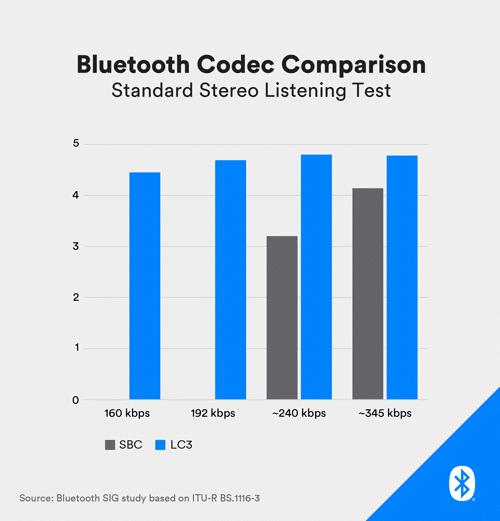 Bluetooth LE Audio LC3 Codec