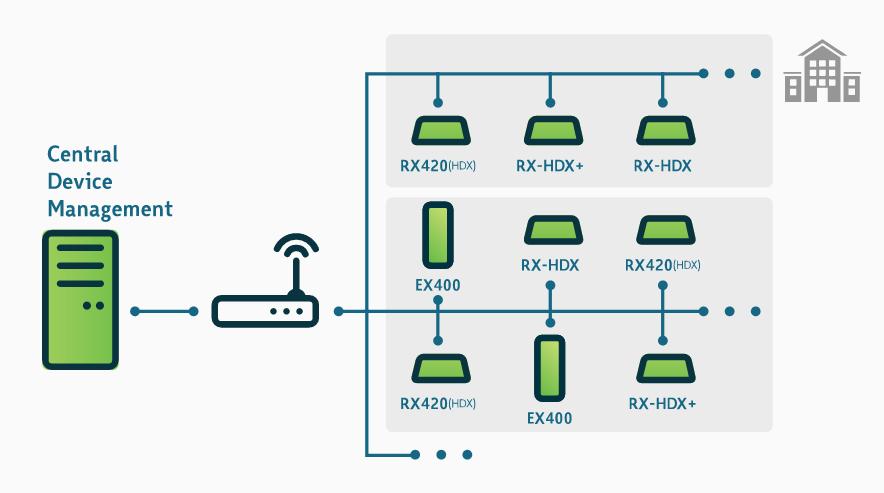 Citrix HDX architecture