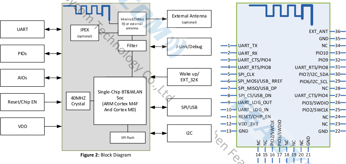 Dual-band WiFi-IoT-Module Block Diagram Pinout