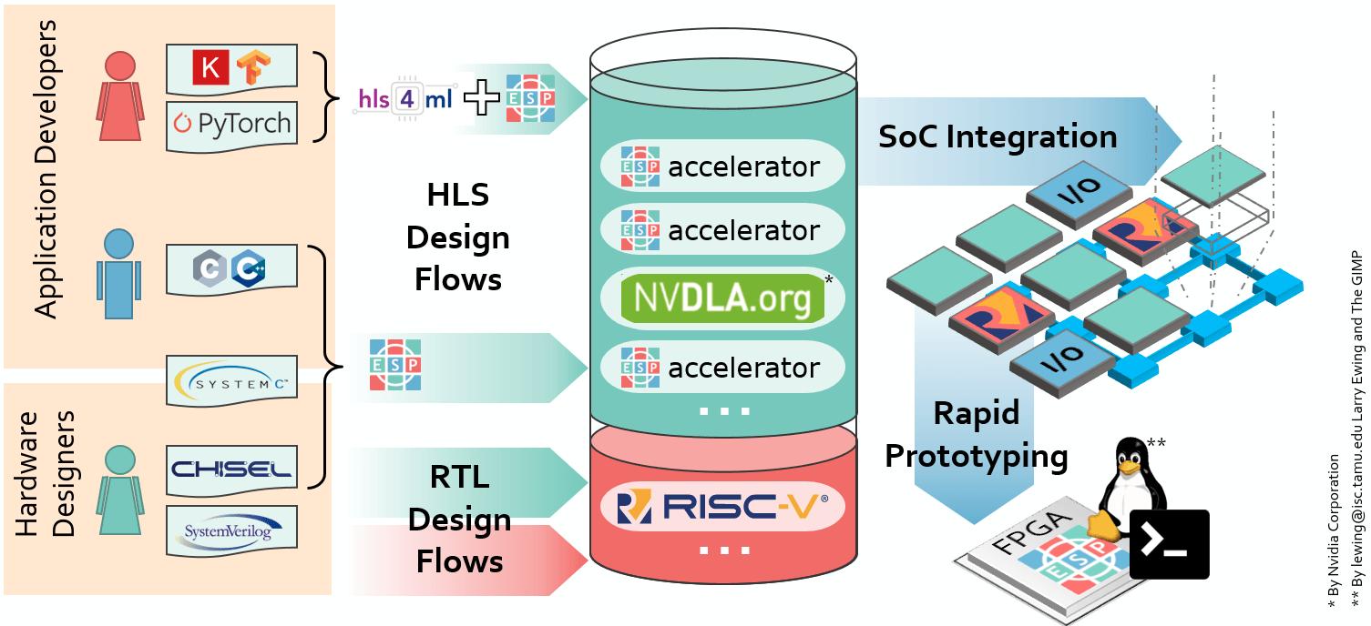 ESP RISC-V & Sparc Platform