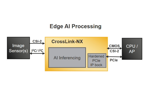 CrossLink-NX Edge AI Processing