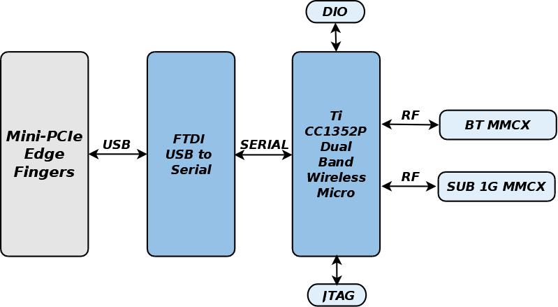 GW16122 Block Diagram