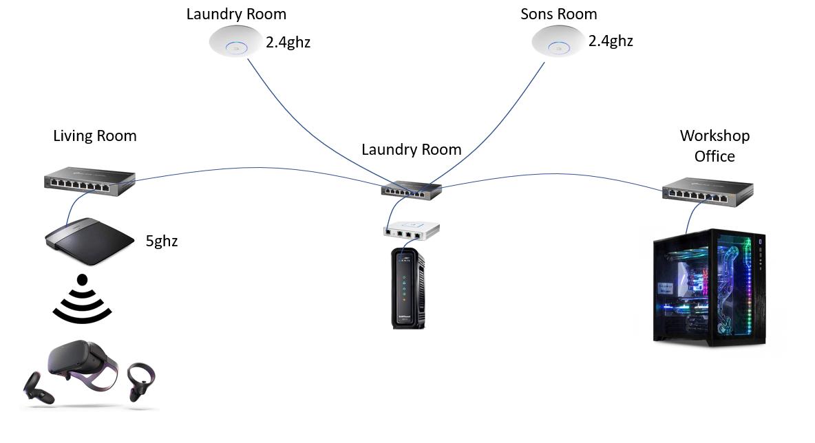 House LAN Network