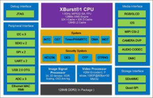 Ingenic X1830 IoT Application Processor